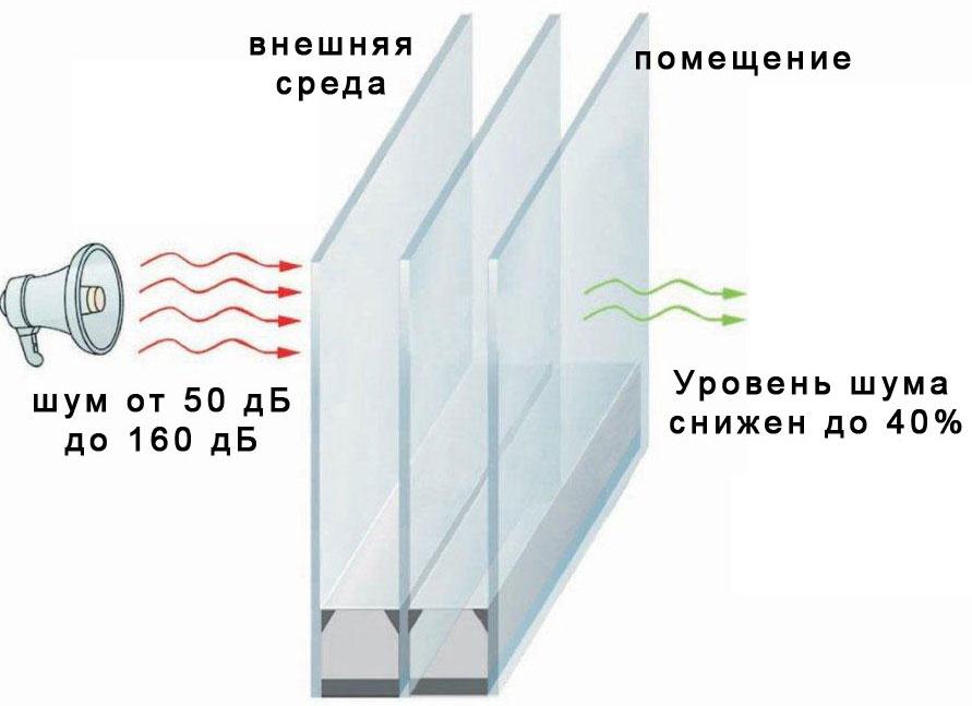 Как уменьшить стеклопакет в домашних условиях