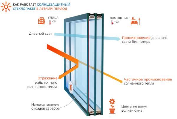 Солнцезащитный стеклопакет - схема